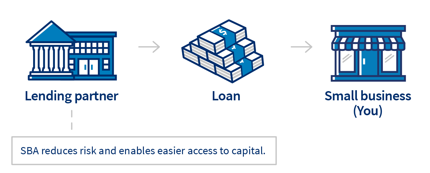 diagram connecting small businesses with loans through lending partners